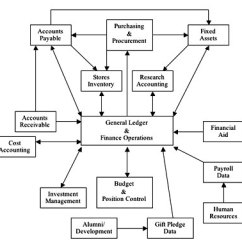 What Is A Flow Diagram Ac Cycle Finance System St Norbert College