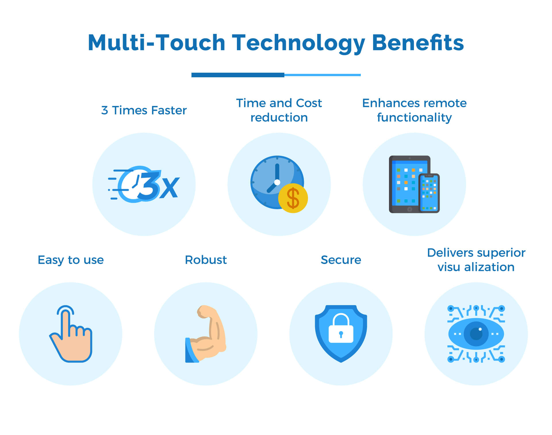 Multi touch Technology Benefits for Industries