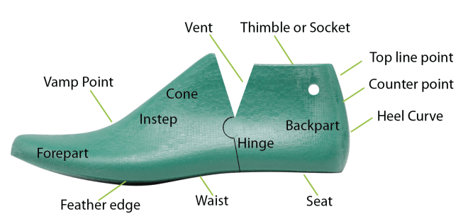 The parts of a shoe last all about shoe designs