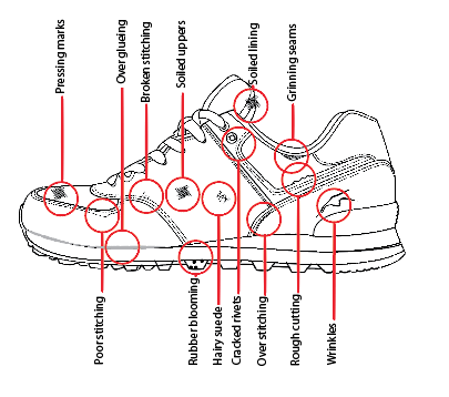 How to inspect a shoe