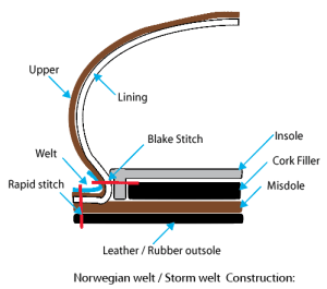Norwegian Storm Welt Construction technique