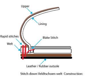 Stitch down Veldtschoen welt Construction