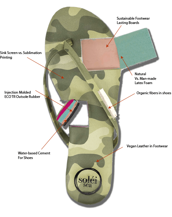 Sustainable Footwear Material Choices