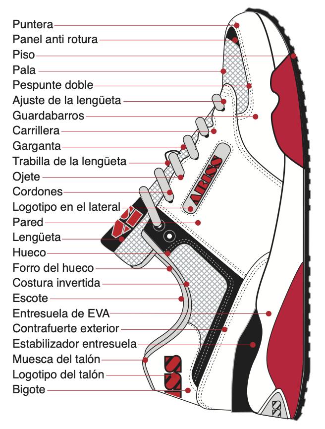Nombres de las partes externas del patrón de zapato: