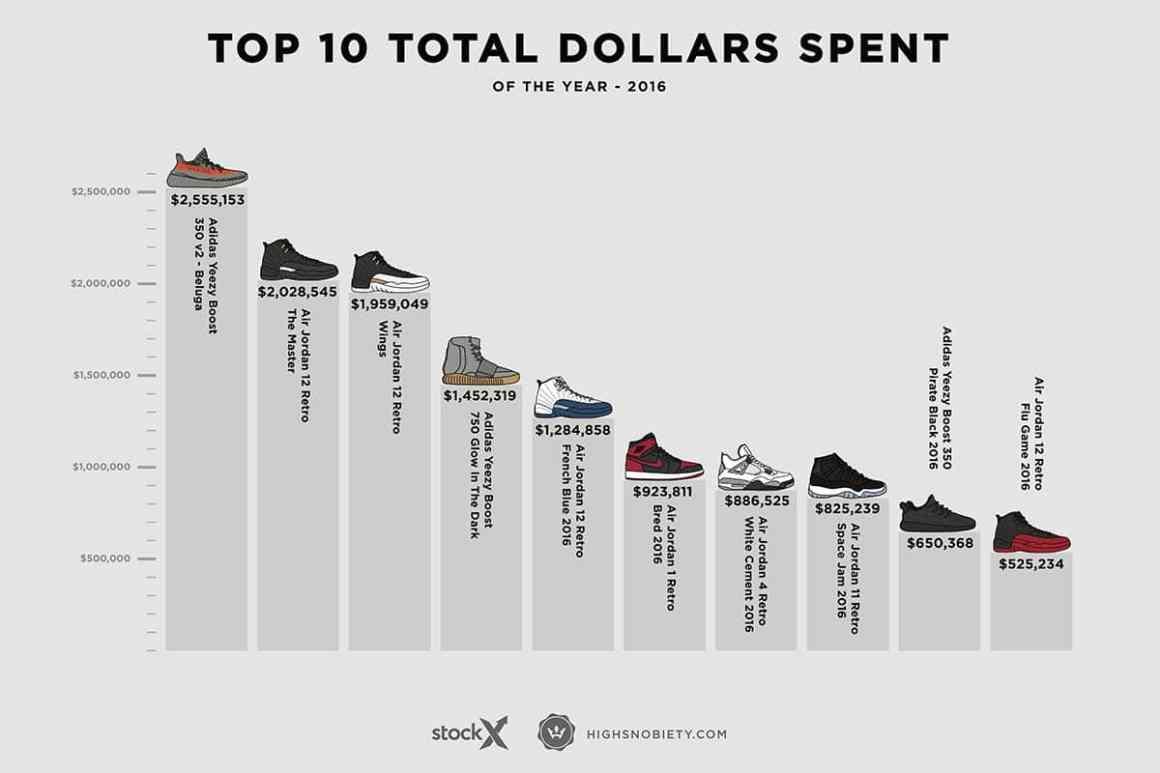 Les sneakers les plus chères de 2016