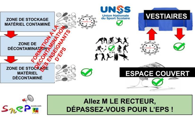 CP  SNEP-FSU Guadeloupe : Allez M le Recteur, dépassez-vous pour l'EPS !