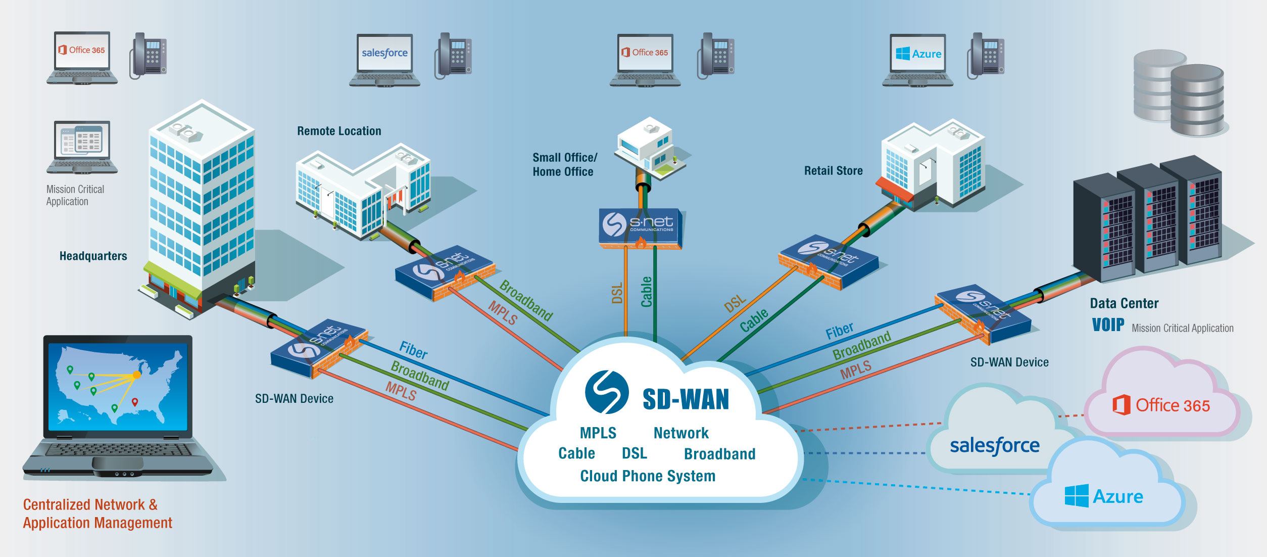 mpls network diagram visio cpu wiring sd wan software defined wide area networking s net is
