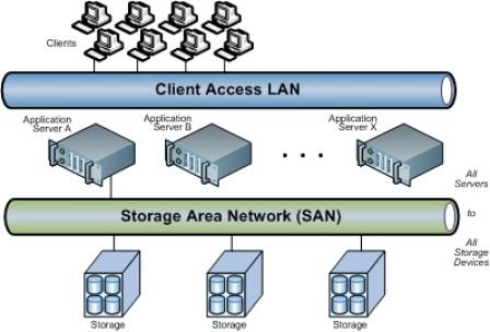 SAN компютърна мрежа за фирма