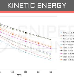 kinetic energy 6 5 creedmoor vs 243 win [ 1930 x 1151 Pixel ]