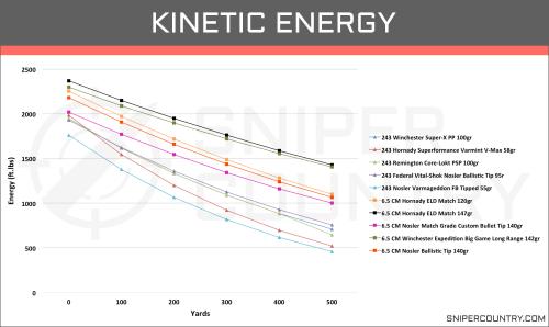 small resolution of kinetic energy 6 5 creedmoor vs 243 win