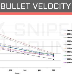 bullet velocity 243 win vs 308 win [ 1903 x 1008 Pixel ]