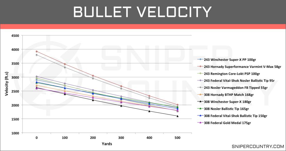 medium resolution of bullet velocity 243 win vs 308 win