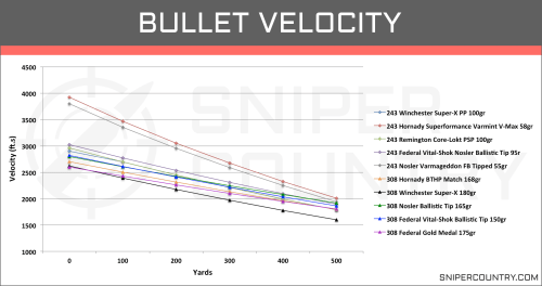 small resolution of bullet velocity 243 win vs 308 win
