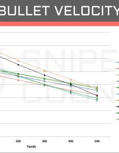 Bullet velocity win vs rem also  cartridge comparison sniper country rh snipercountry