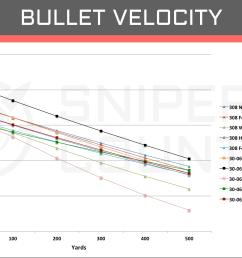 bullet velocity 308 win vs 30 06 sprng [ 1894 x 1180 Pixel ]