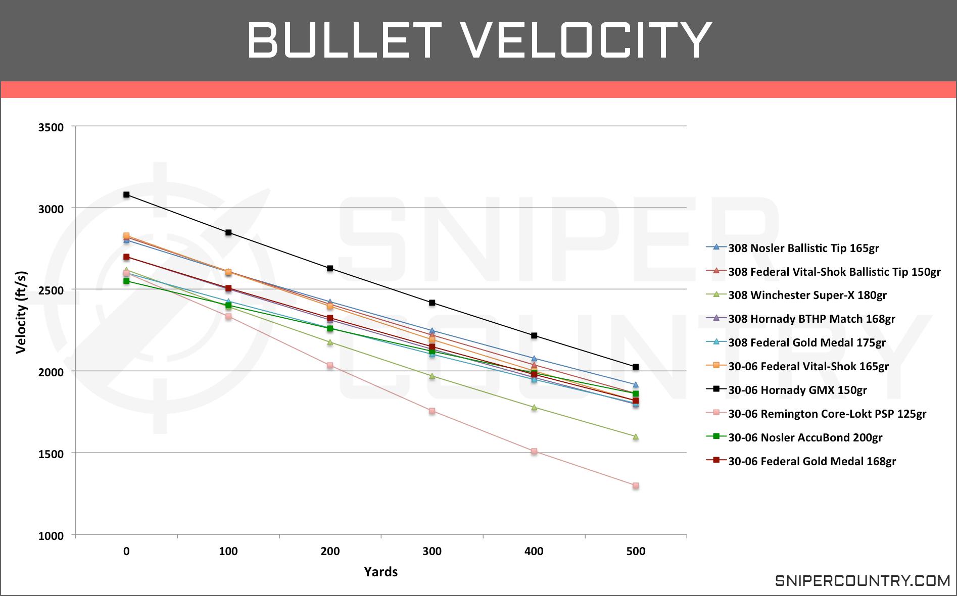 hight resolution of bullet velocity 308 win vs 30 06 sprng