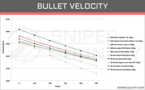 small resolution of bullet velocity 308 win vs 30 06 sprng