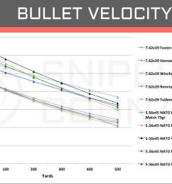 bullet velocity 5 56 45 vs 7 62 39 [ 1759 x 1095 Pixel ]