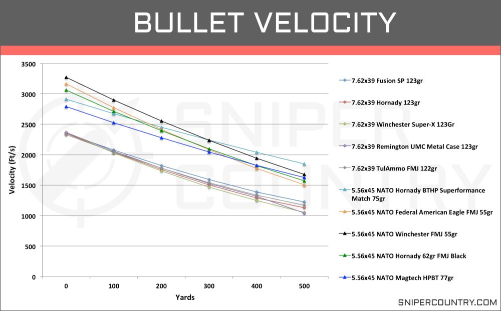 medium resolution of bullet velocity 5 56 45 vs 7 62 39