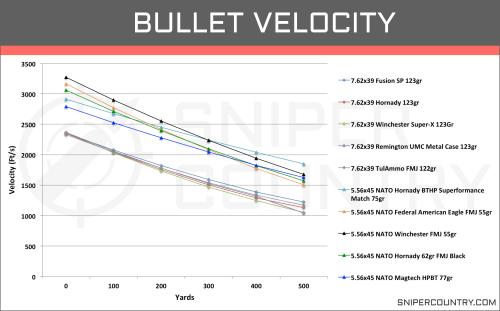 small resolution of bullet velocity 5 56 45 vs 7 62 39