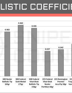 Ballistic coefficient win vs rem also  cartridge comparison sniper country rh snipercountry