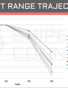 Short range trajectory win vs rem also  cartridge comparison sniper country rh snipercountry