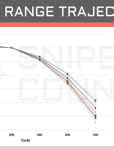 Long range trajectory mm vs also sprg  cartridge comparison sniper country rh snipercountry