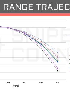 Long range trajectory win vs also  cartridge comparison sniper country rh snipercountry