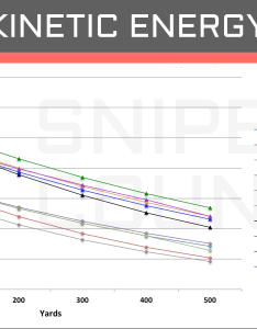 Kinetic energy win vs also  cartridge comparison sniper country rh snipercountry