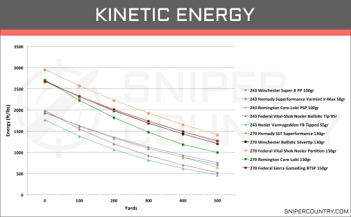 small resolution of kinetic energy 243 win vs 270 win