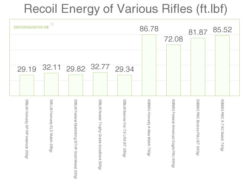 338 lapua vs 50 bmg specific recoil