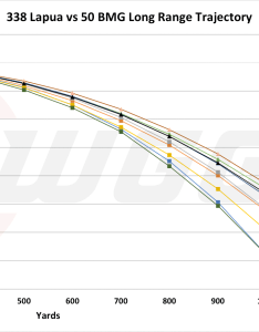 Long range trajectory compared lm versus bmg also lapua mag vs  cartridge comparison sniper country rh snipercountry