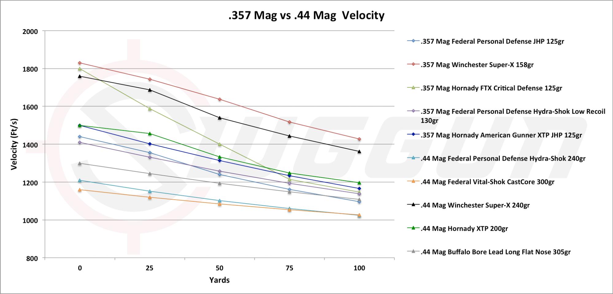 hight resolution of 357 versus 44 mag velocity