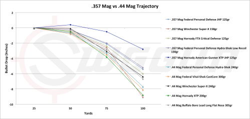 small resolution of trajectory comparison of the 44 caliber versus the 357