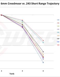 Short range trajectory also mm creedmoor vs  cartridge comparison sniper country rh snipercountry