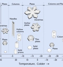 the snow crystal morphology diagram shown on the right indicates what kinds of snow crystals grow at specific temperatures and humidity levels  [ 1092 x 833 Pixel ]