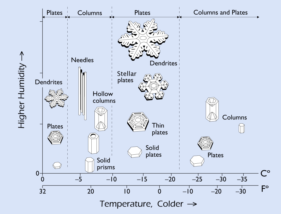 hight resolution of the snow crystal morphology diagram shown on the right indicates what kinds of snow crystals grow at specific temperatures and humidity levels