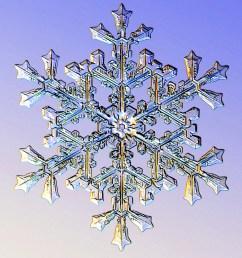 snow formation diagram [ 1024 x 1136 Pixel ]