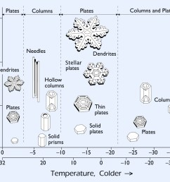 the way snow crystals grow depends strongly on the temperature and humidity in the clouds this is summarized in the snow crystal morphology diagram shown  [ 1024 x 781 Pixel ]