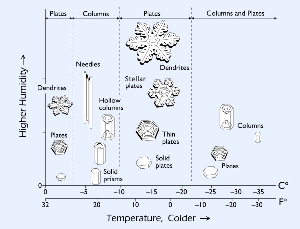 medium resolution of the way snow crystals grow depends strongly on the temperature and humidity in the clouds this is summarized in the snow crystal morphology diagram shown