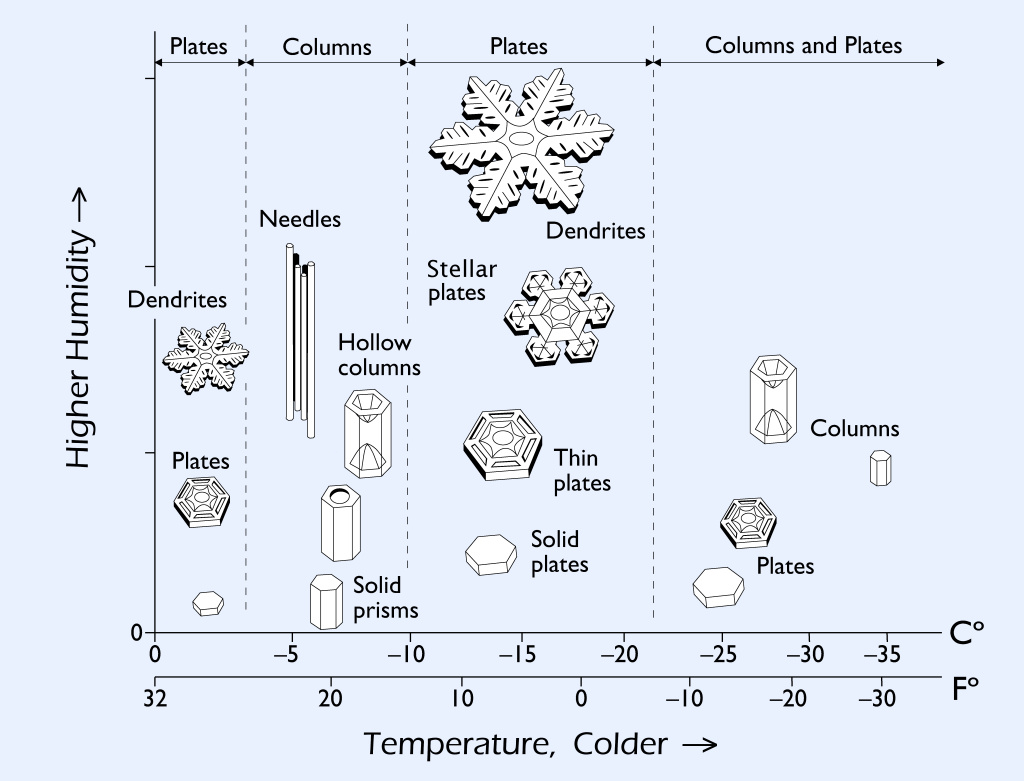 hight resolution of the way snow crystals grow depends strongly on the temperature and humidity in the clouds this is summarized in the snow crystal morphology diagram shown