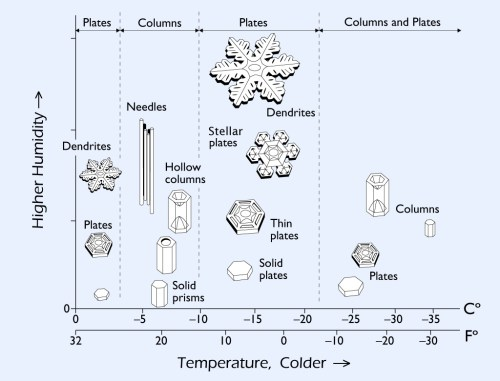 small resolution of the way snow crystals grow depends strongly on the temperature and humidity in the clouds this is summarized in the snow crystal morphology diagram shown