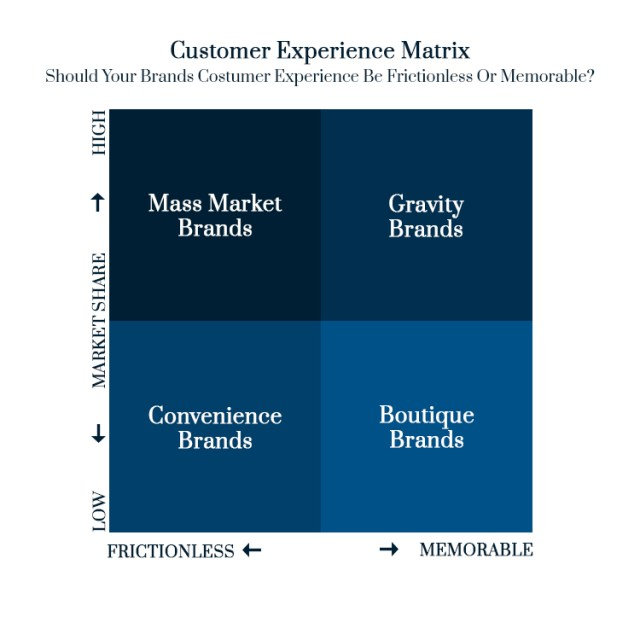 What Is More Important To Your Customer? Experience Design Or Flawless Delivery & Execution? And How Your Brand Can Provide Great Customer Experience