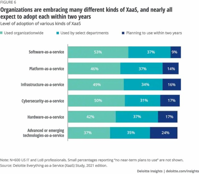 Enterprise IT: A Time Of Unprecedented Disruption Thrive With Cloud And Everything-As-A-Service | Deloitte Everything-as-a-Service (XaaS) Study, 2021 Edition