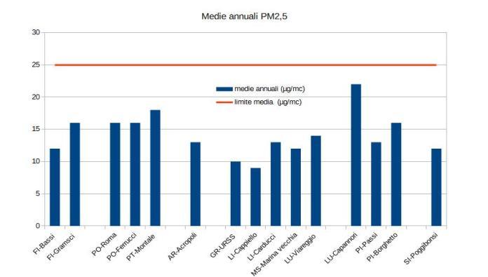 media annuale pm 2,5 nel 2018