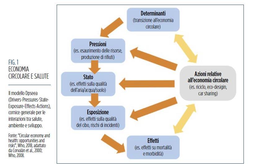 Economia Circolare E Salute Quali Prospettive Snpa Sistema Nazionale Protezione Ambiente