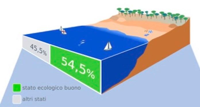 stato ecologico acque marino-costiere