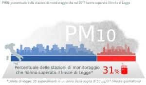 Il particolato atmosferico (PM10)