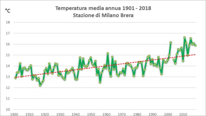 grafico sulle temperature medie annue dal 1901 al 2018