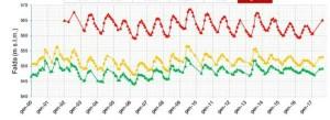 Determinazione dello stato quantitativo della falda nella piana di Aosta